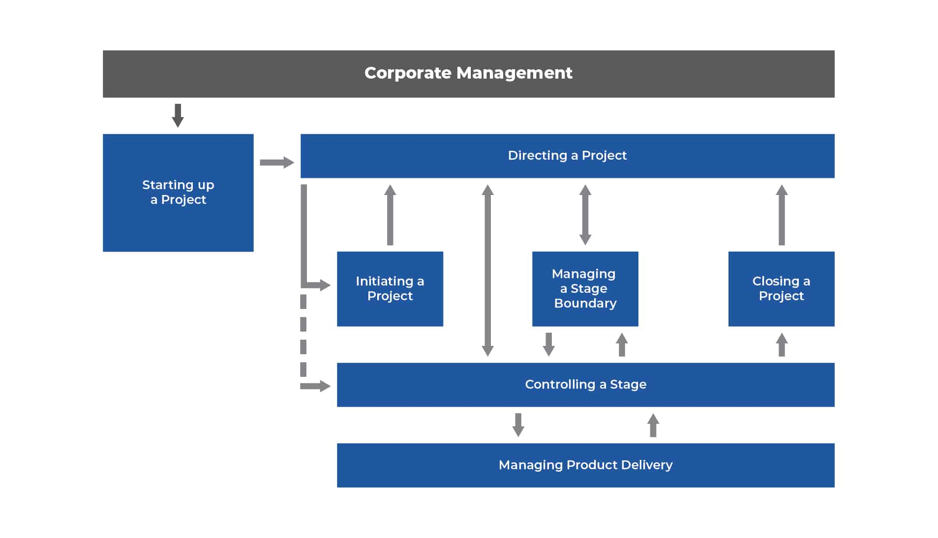 CorporateManagement