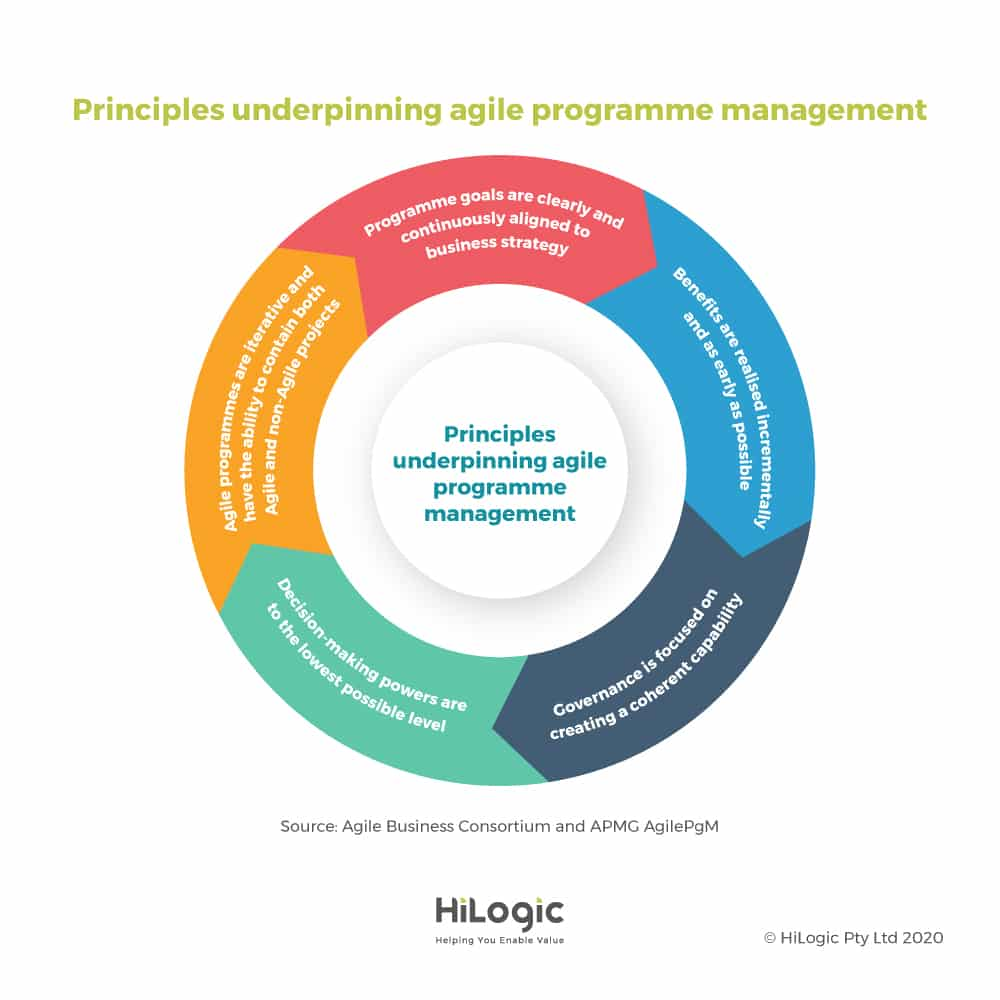 principles underpinning agile programme management
